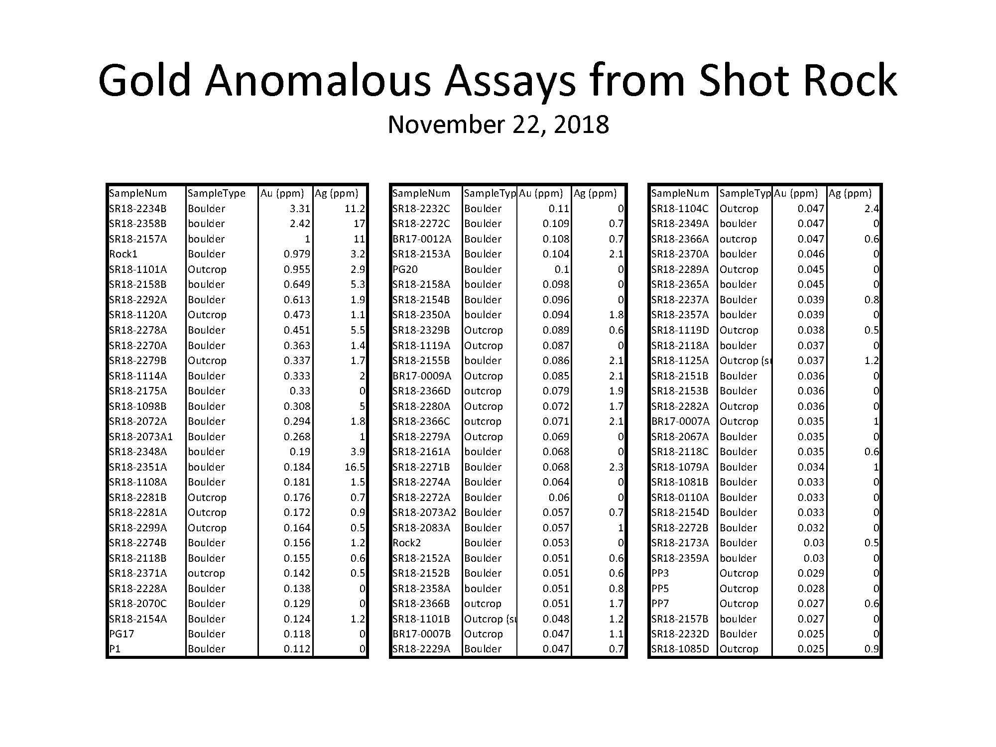 2018-11-22-Gold Anomalous Assays SR-Final